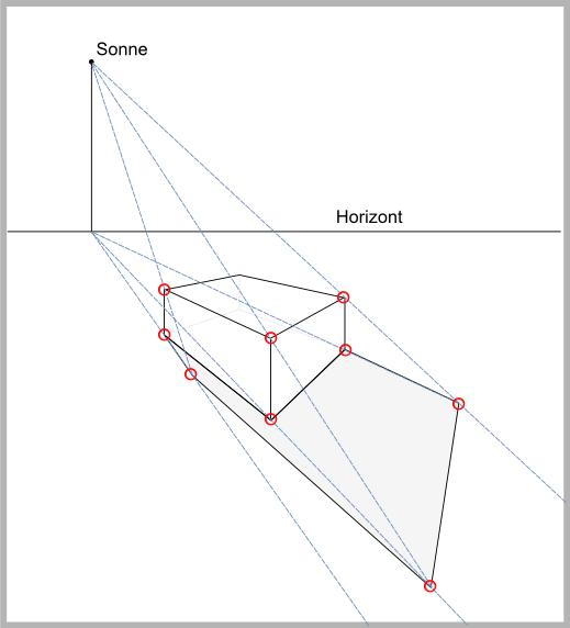 Perspektivische Darstellung von Schatten